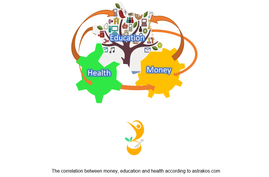 The correlation between money, education and health